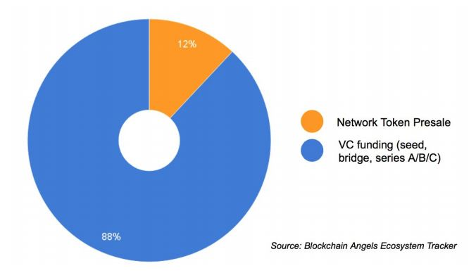 Funding of Blockchain Projects