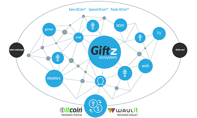 Giftz ICO: Customer loyalty upgraded