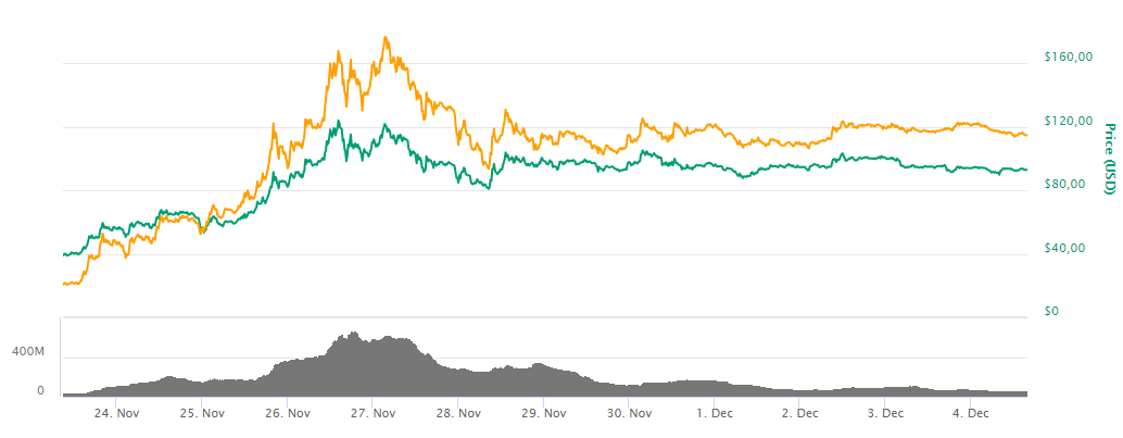 Bitcoin SV gained ground quickly, cementing their spot in